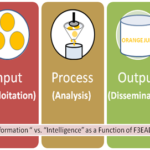"From Information to Intelligence: F3EAD and the ""Orange Juice"" Explanation of Intelligence Support"